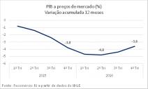 Sistema Fecomércio RJ comenta resultado do PIB 2016
