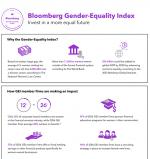 104 empresas de diversos setores são incluídas no primeiro índice de Igualdade de Gênero pela Bloomberg
