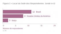 Investimento de impacto no Brasil cresce apesar de cenário econômico e político instável