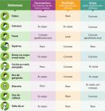 ESPECIAL CORONAVÍRUS - Entenda a diferença entre Covid-19, resfriado e gripe