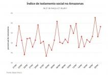 ESPECIAL CORONAVÍRUS - Amazonas registra um aumento de 950% de novos casos de covid-19 na primeira semana de maio em comparação ao mesmo período de abril