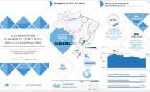 Brasil perde 15% de superfície de água desde o começo dos anos 1990