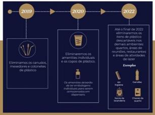 Accor assume compromisso global de eliminar plásticos de uso único na experiência do cliente até 2022